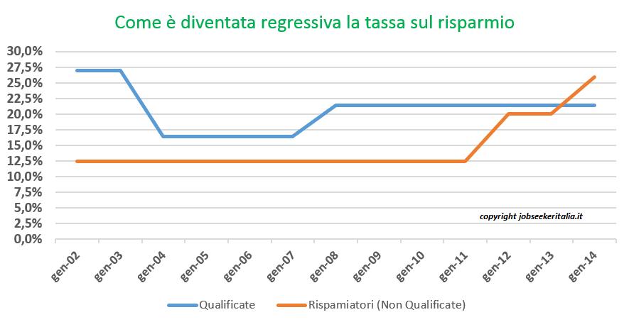 Grafico tassazione rendite finanziarie, comparazione rendite qualificate e rendite non qualificate dal 2002 a oggi.