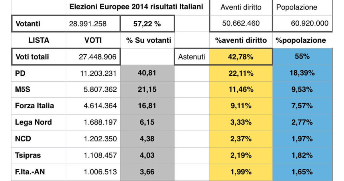 Europee 2014 percentuali rispetto al corpo elettorale