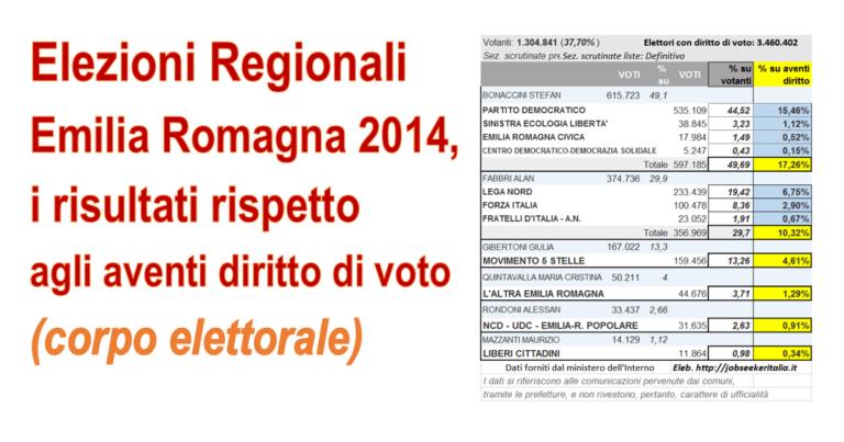 Risultati Elezioni Emilia Romagna 2014 rispetto agli aventi diritto al voto
