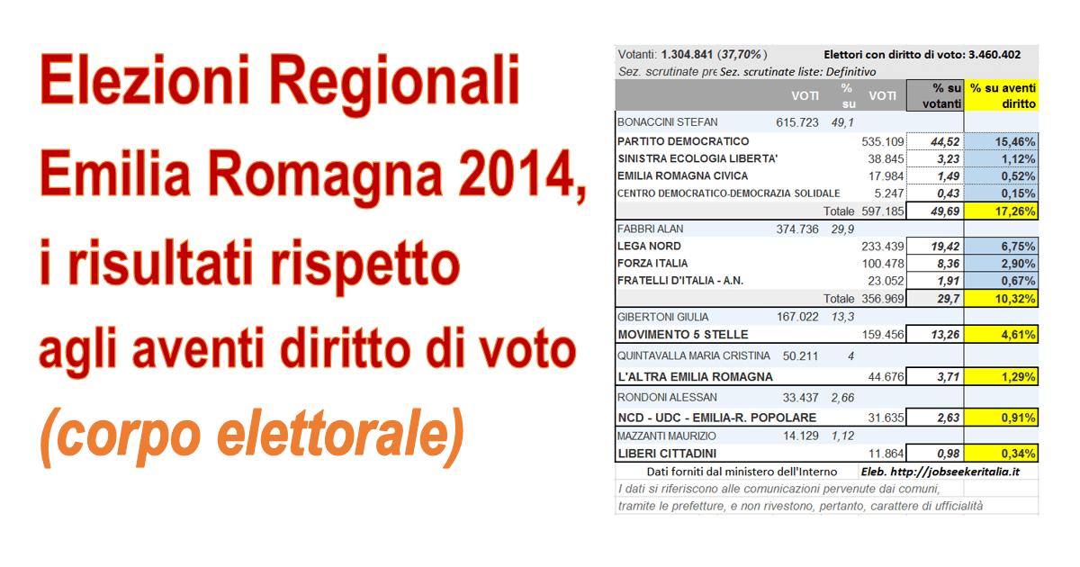 Risultati-Elezioni-Emilia-Romagna-2014-rispetto-agli-aventi-diritto-al-voto