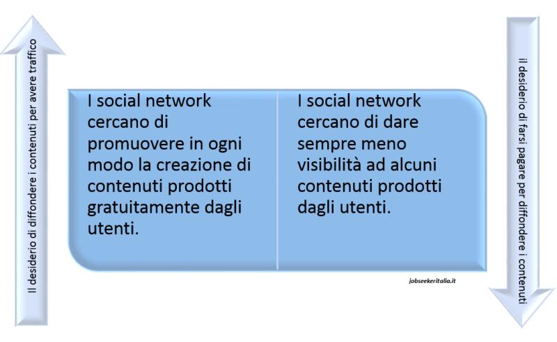 Risultato delle forze contrastanti nei Social Network