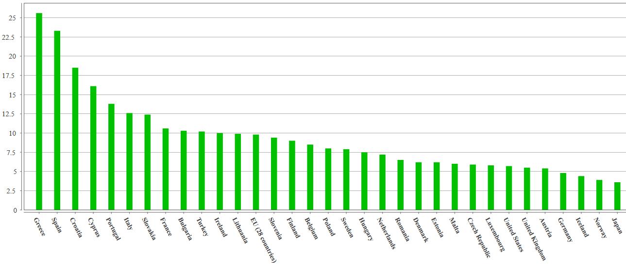 Tasso di disoccupazione Gennaio 2015 in Europa.