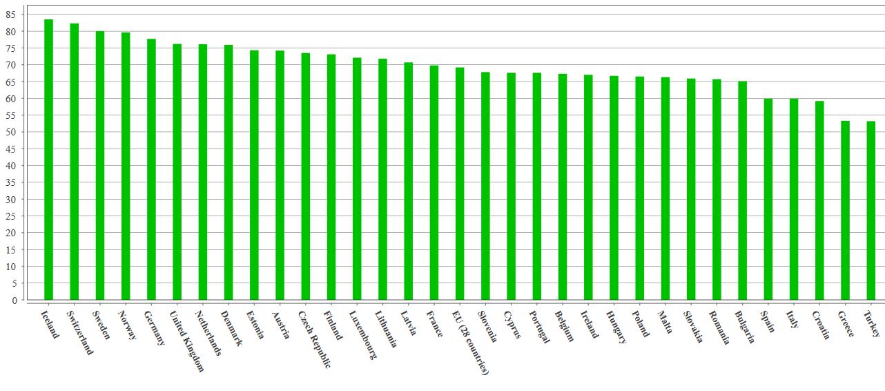 Grafico tasso di occupazione 2014 in Europa.