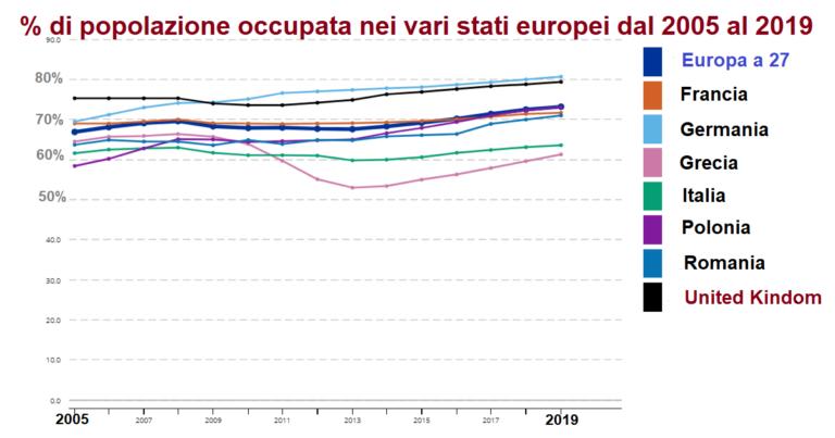 Tasso di occupazione nei vari stati Europei, dal 2005 al 2019