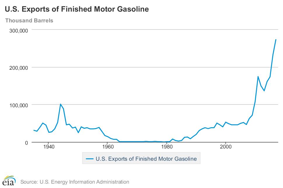 Esportazioni di benzina statunitense