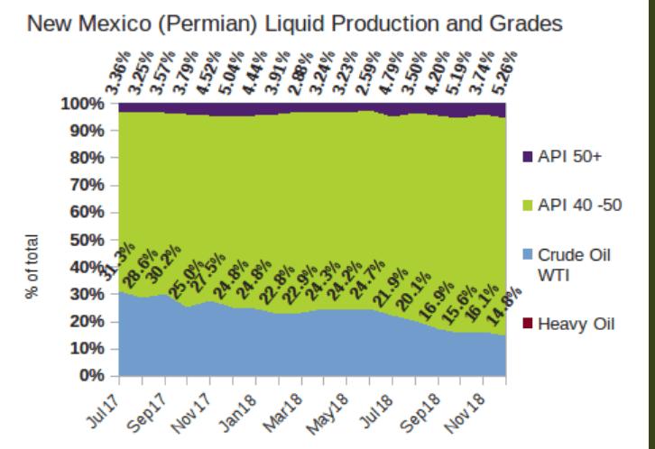Qualità della produzione energetica nel Permian