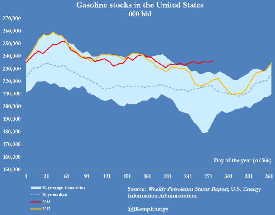 Grafico scorte di benzina USA all'11 ottobre 2018