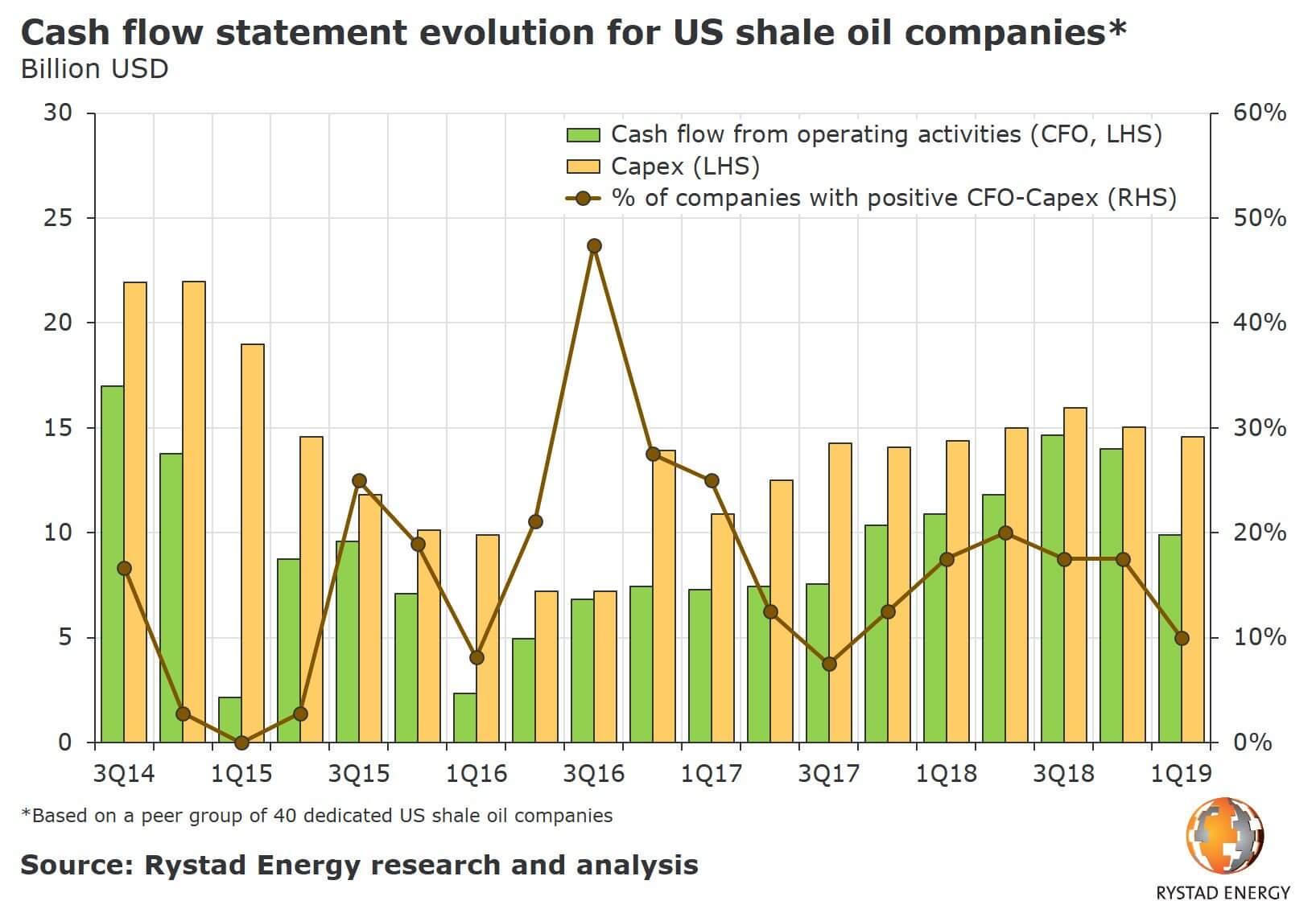 Evoluzione dei flussi di cassa dei produttori USA di shale oil