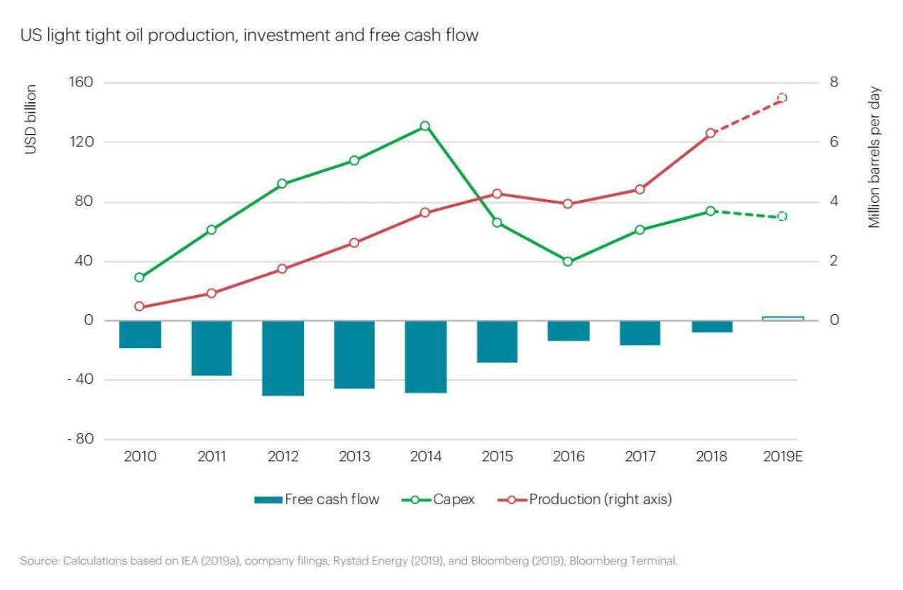 Flussi di cassa dal 2010 al 21018 produttori USA di olio di scisto