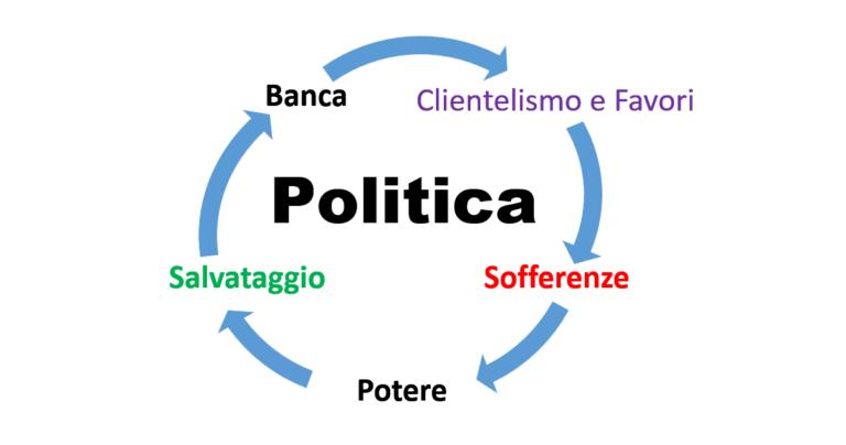Politica e banche il circolo vizioso dei crediti facili