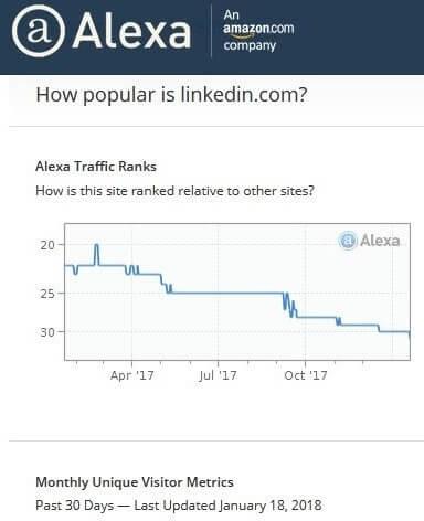 Il grafico dell'Alexa Traffic Ranks di Linkedin rispetto agli altri siti web