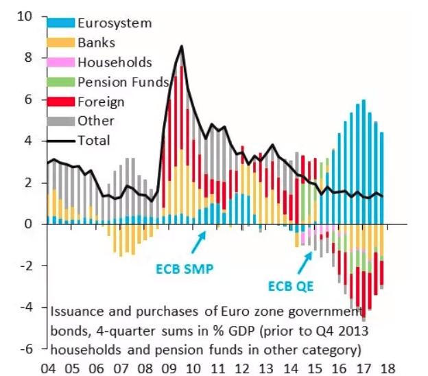 La fine del QE della BCE si avvicina