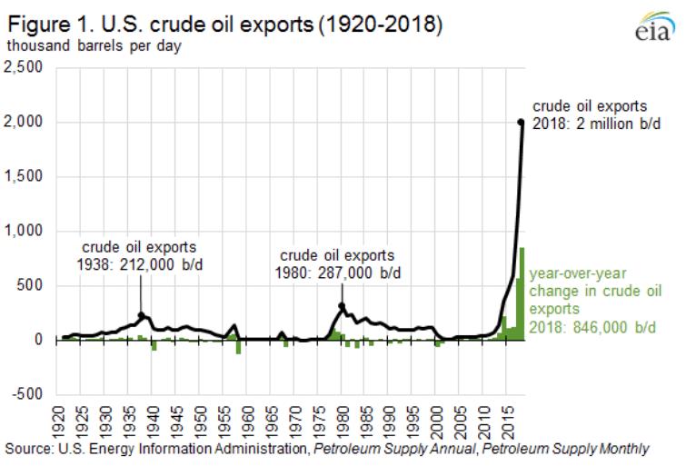 Export di petrolio USA