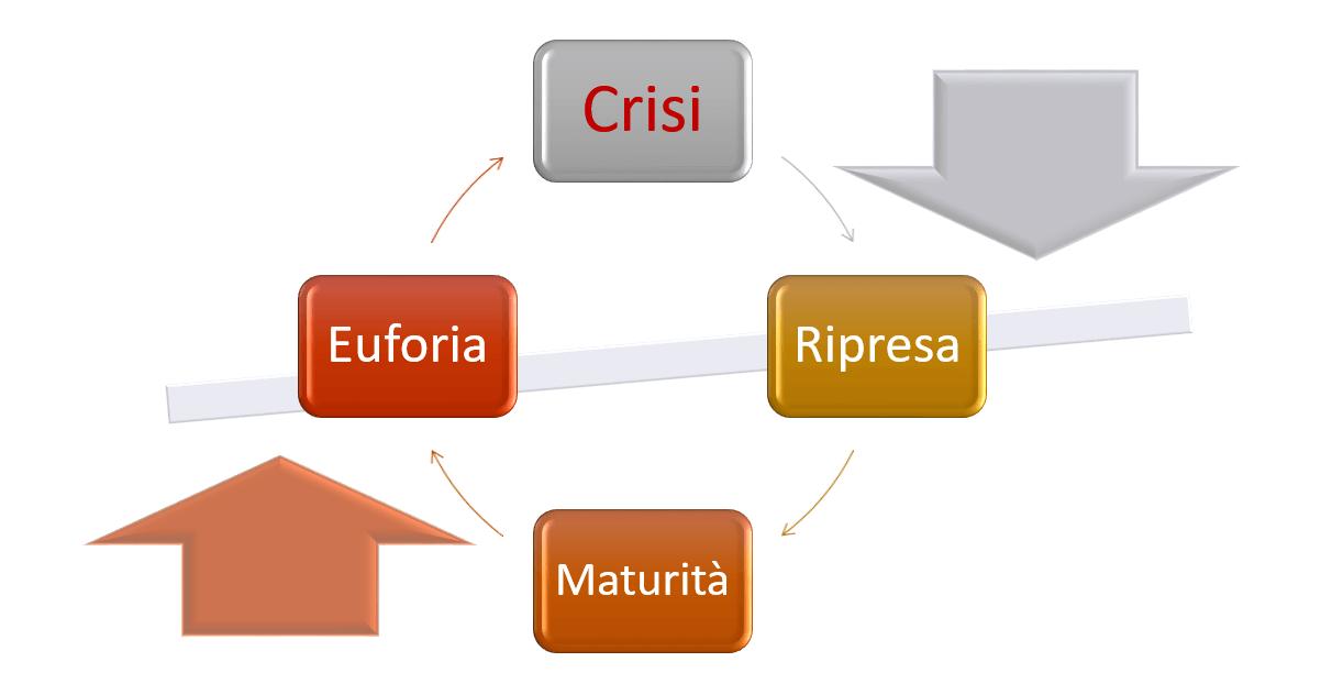 Ciclo economico del debito