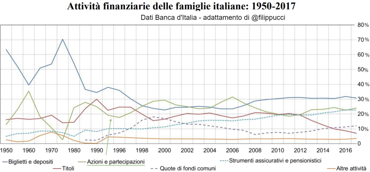 Attività finanziarie delle famiglie italiane: 1950 2017
