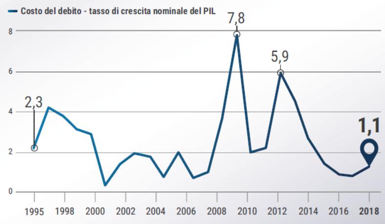 Differenza tra il costo debito in Italia e il PIL (1995 - 2019 3Q)