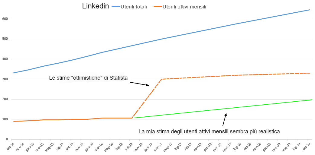 Grafico degli utenti attivi mensili e degli utenti totali di Linkedin.