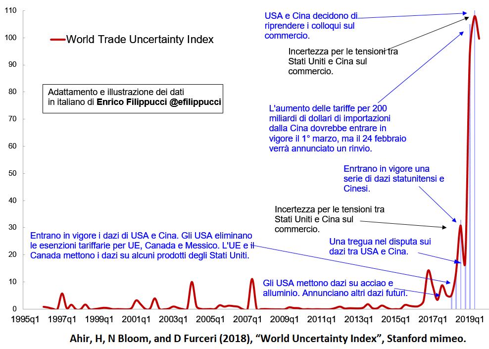Indice dell'incertezza nei commerci mondiali.