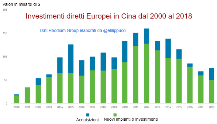 Investimenti diretti europei in Cina dal 2000 al 2018