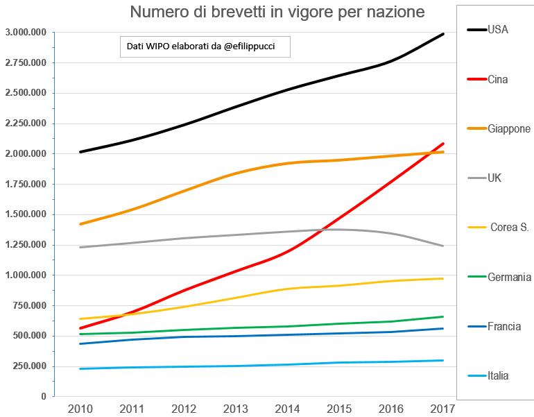 Grafico con il numero di brevetti in vigore per nazione, dal 2010 al 2017