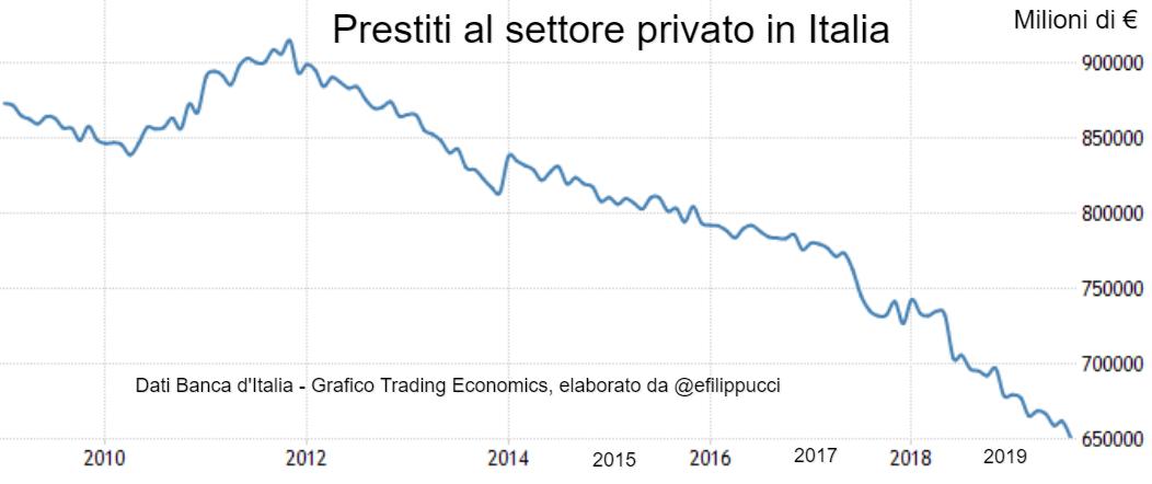 Andamento prestiti al settore privato in Italia dal 2009 al 2019