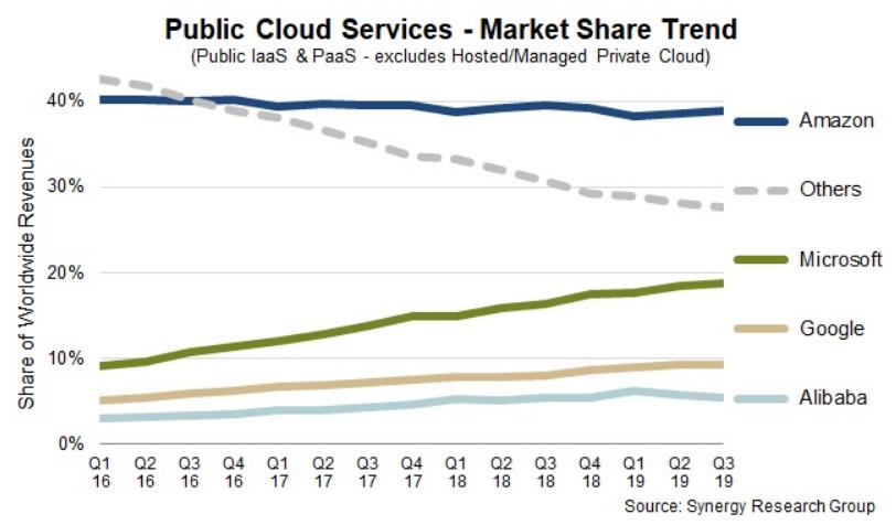 Quote di mercato nei servizi di Public Cloud.