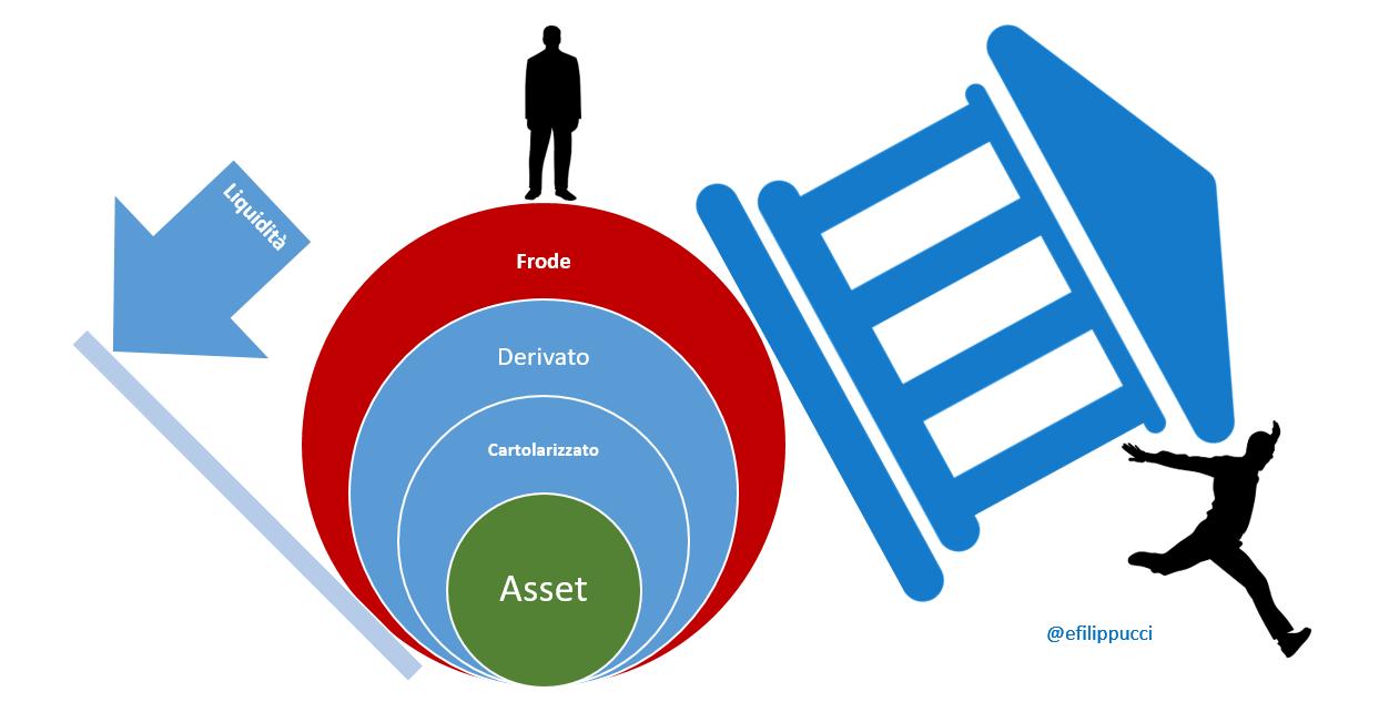 Come si crea una crisi finanziaria