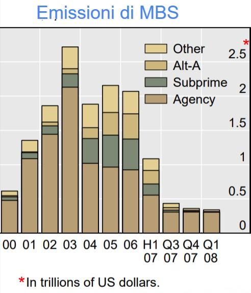 Emissione di MBS dal 2000 al 1° trimestre 2008