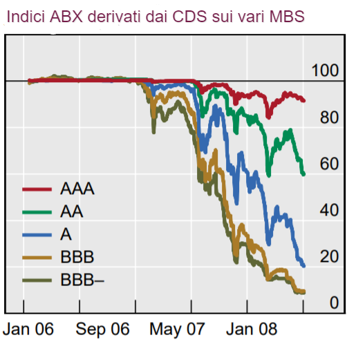 Indici ABX derivati dai CDS di varie tranches di MBS