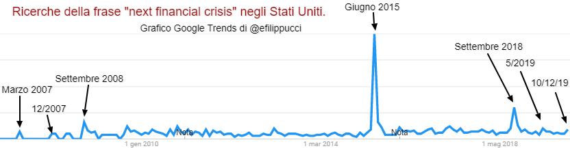 """Ricerche negli stati uniti della frase """"next financial crisis"""", dal 2007 al 2019"""