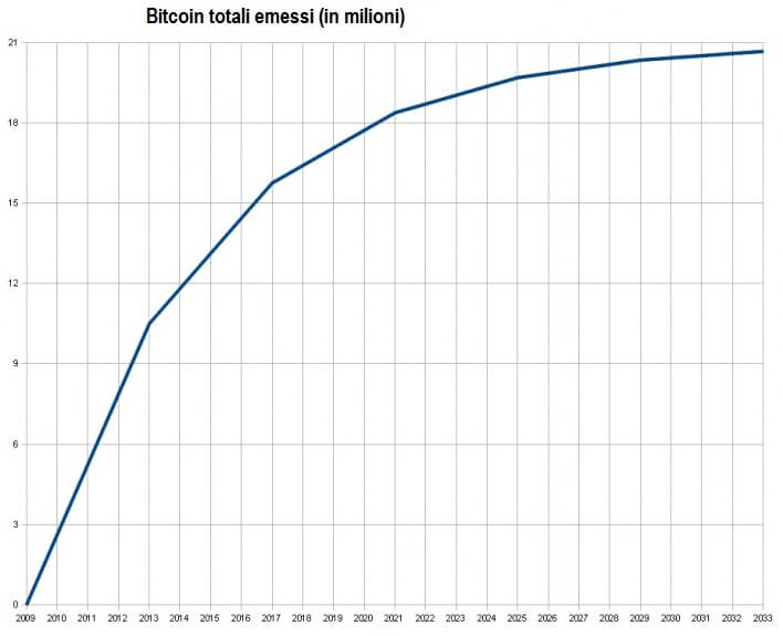 Grafico dei bitcoin totali emessi nel tempo (in milioni di btc)