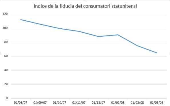 Indice della fiducia dei consumatori statunitensi, da agosto 2007 a marzo 2008